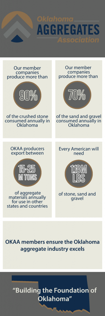 Oklahoma Aggregates Association Infographic